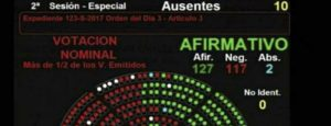 Triunfo de Macri en el Congreso: es ley la reforma previsional. Que pasara ahora?