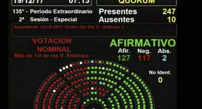 Triunfo de Macri en el Congreso