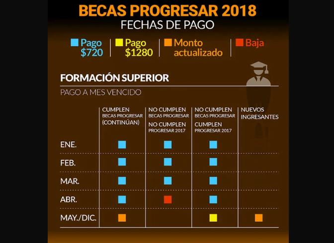 Becas Progresar: Aumenta el Progresar y dan BECAS de $7400 mensuales – Requisitos 2018